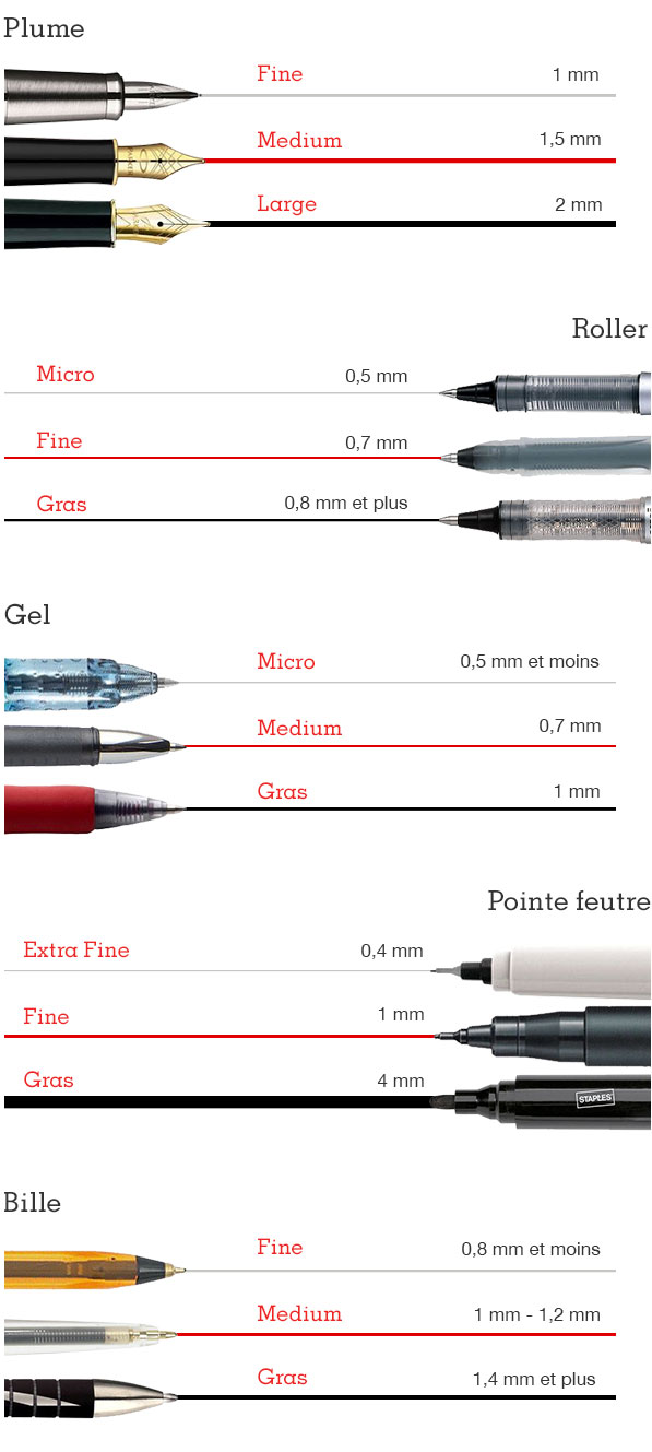 Se buyers guide pens fr